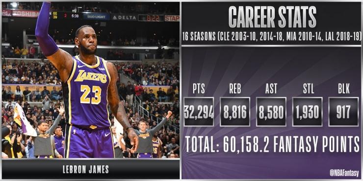 Performanță | LeBron James l-a depăşit pe legendarul Michael Jordan în topul marcatorilor din NBA